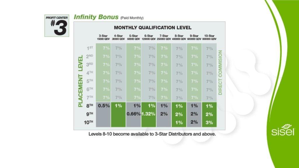 Infinity Bonus Sisel Business Opportunity