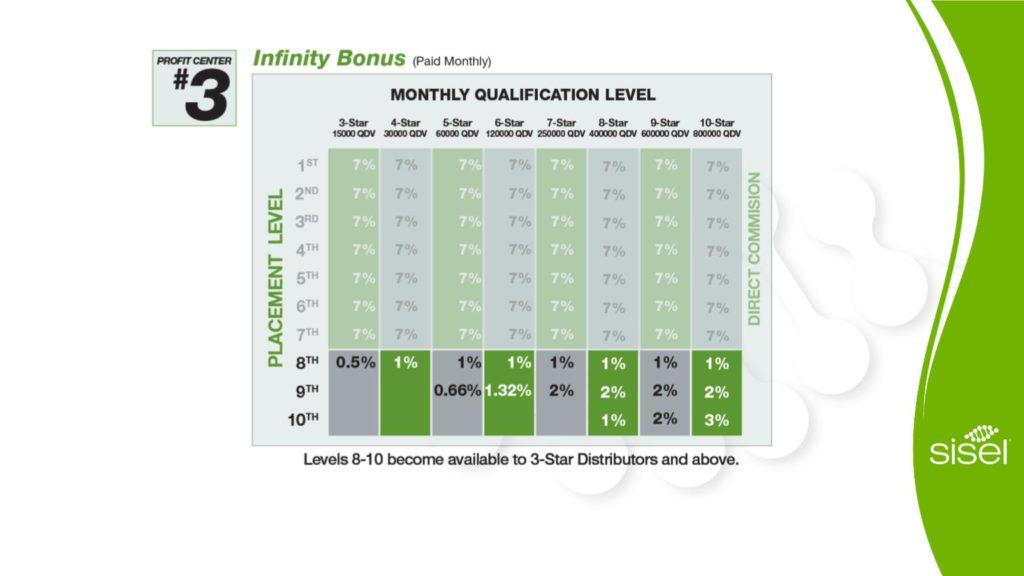 Infinity Bonus SISEL Business Opportunity | BToxicFree