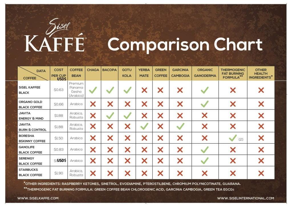 Sisel ingredients Sisel Kaffe