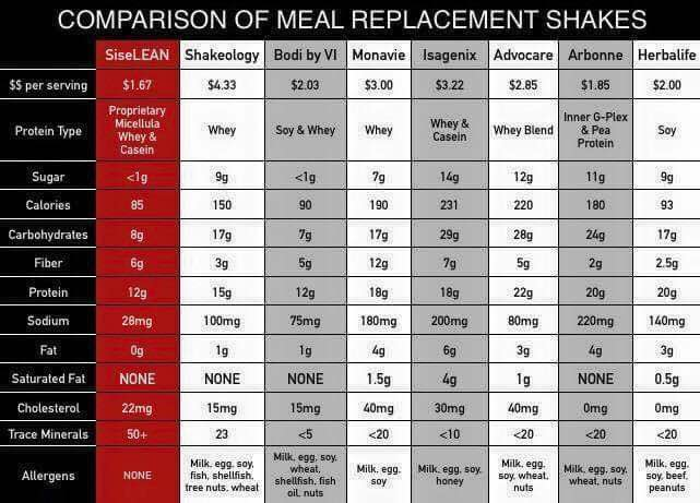 Xyngular weight loss reviews