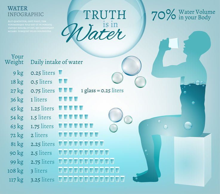 How to take the AGE PIll - How much water to drink
